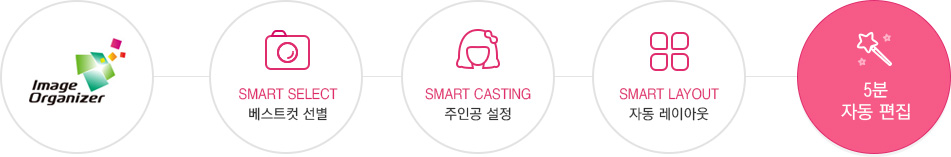 Image Organizer, Smart Select 베스트컷 선별, Smart Casting 주인공 설정, Smart Layout 자동 레이아웃, 5분 자동 편집